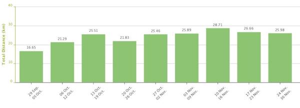 Träningsstatistik senaste veckorna